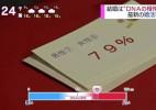 日本流行DNA配对相亲,据称可以提高成功率!