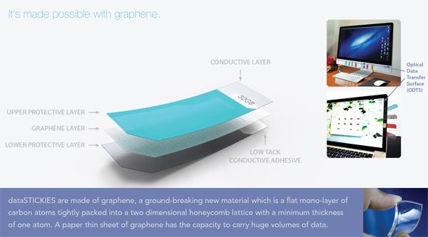 dataSTICKIES便签式概念U盘创意设计